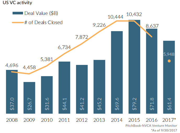 Pitchbook_US_VC_activity_by_deals_and_deal_value_2.png