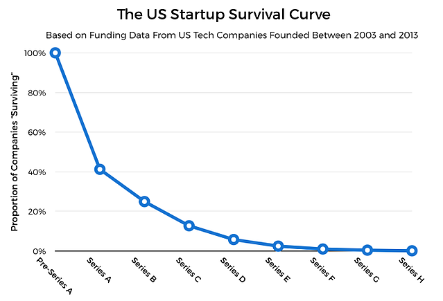 techcrunch-steep-startup-survival-curve.png